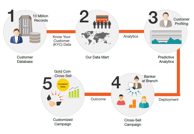 Predictive Analytics drives two-fold growth in financial product sales